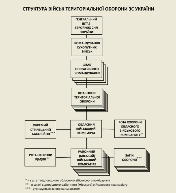 Структура військ територіальної оборони