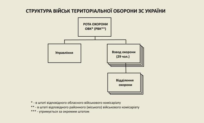 Структура роти охорони військового комісаріату